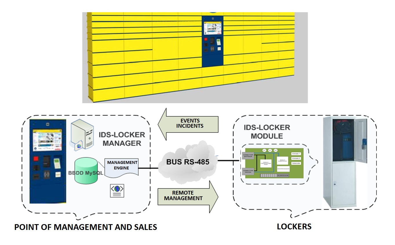 Smart Lockers and Pick-up Points